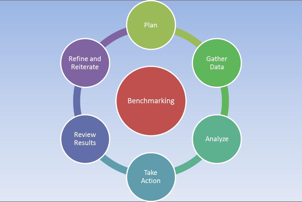 Benchmarking-Cycle