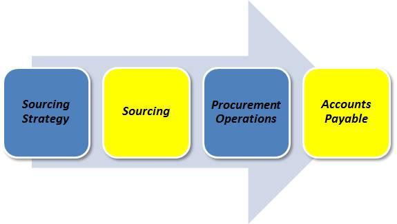 process chevron chevrons procurement