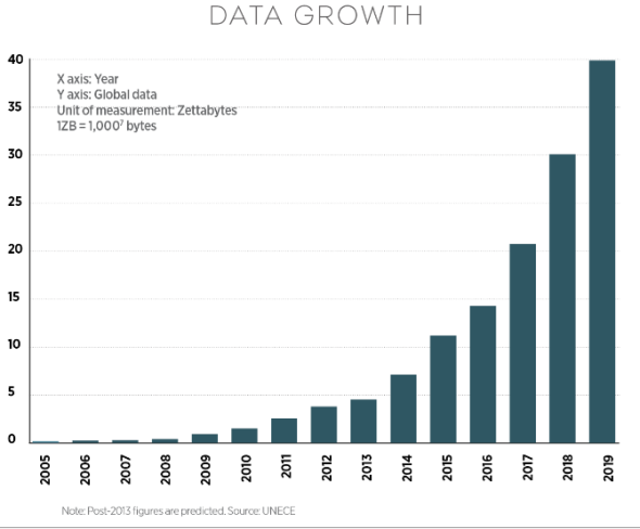 data growth by UN